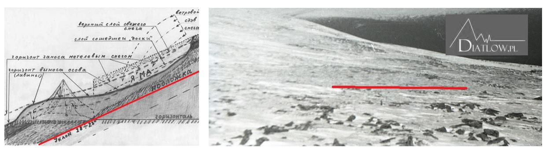 Tragedia naPrzełęczy Diatłowa - lawina, deska śnieżna