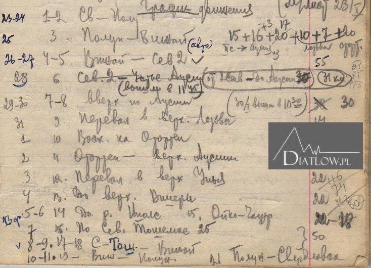 Notatki Jewgienija Maslennikowa